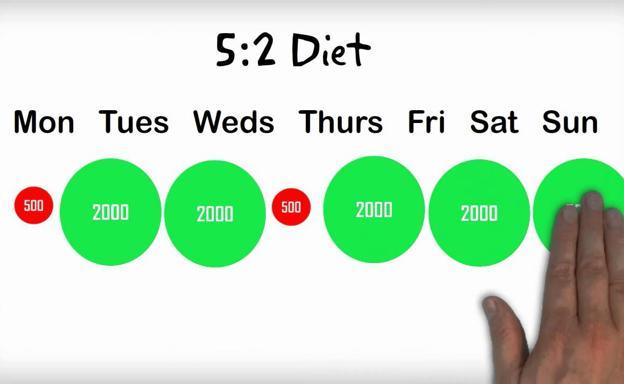 como hago para bajar de peso en dos dias