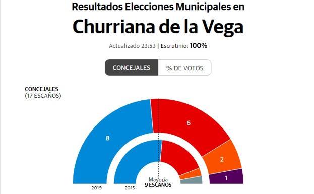 Elecciones Municipales En Churriana De La Vega Resultados Y