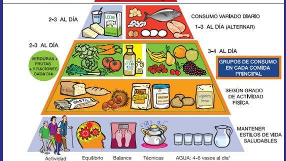 Piramide de los alimentos para ninos de primaria